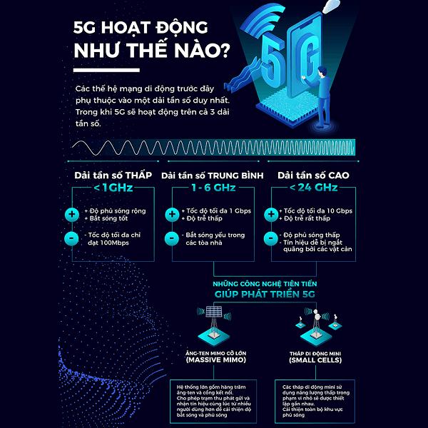 Mạng 5G hoạt động như thế nào để mang đến tốc độ mạng ổn định