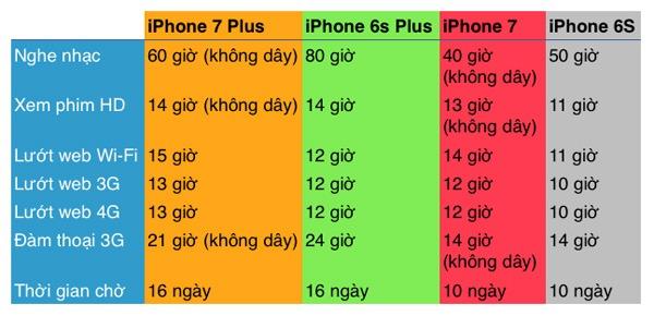 sự khác biệt giữa iPhone 7, 7 Plus và 6S, 6S Plus