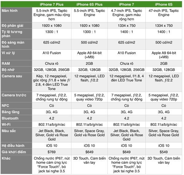 So sánh chi tiết giữa iPhone 7, 7 Plus và 6S, 6S Plus
